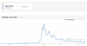 Acai Berry Trend
