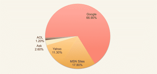 Search share August 2013