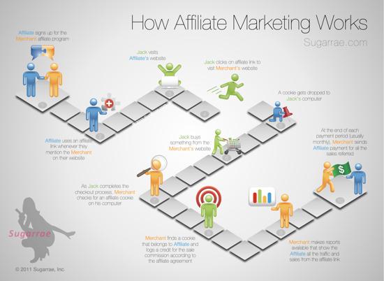 Come funziona l'Affiliate Marketing