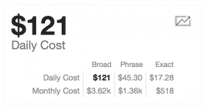 Monthly keyword cost