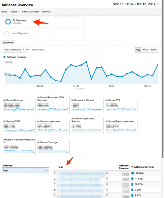 Google Analytics AdSense dashboard