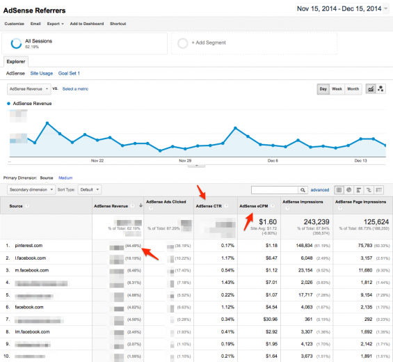 AdSense income segmented by referrer