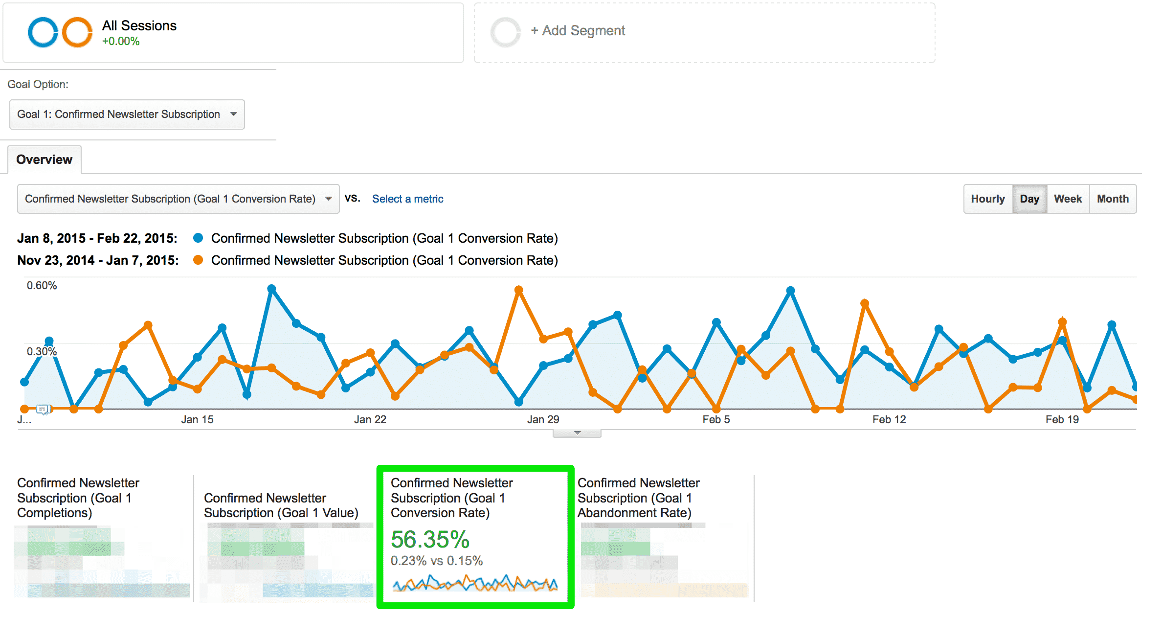 Overall Optin CTA Increase on Google Analytics