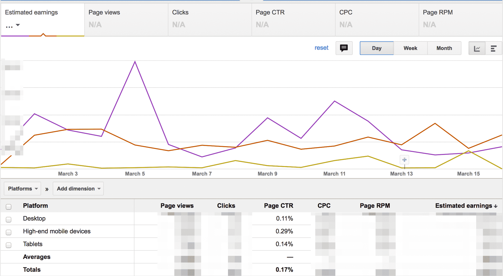 Custom channel reports by device