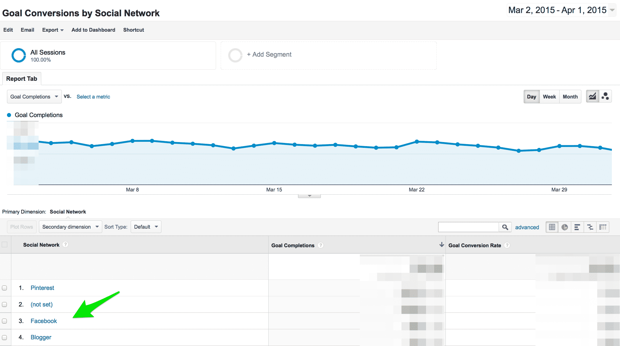 Goal conversions by social network in analytics