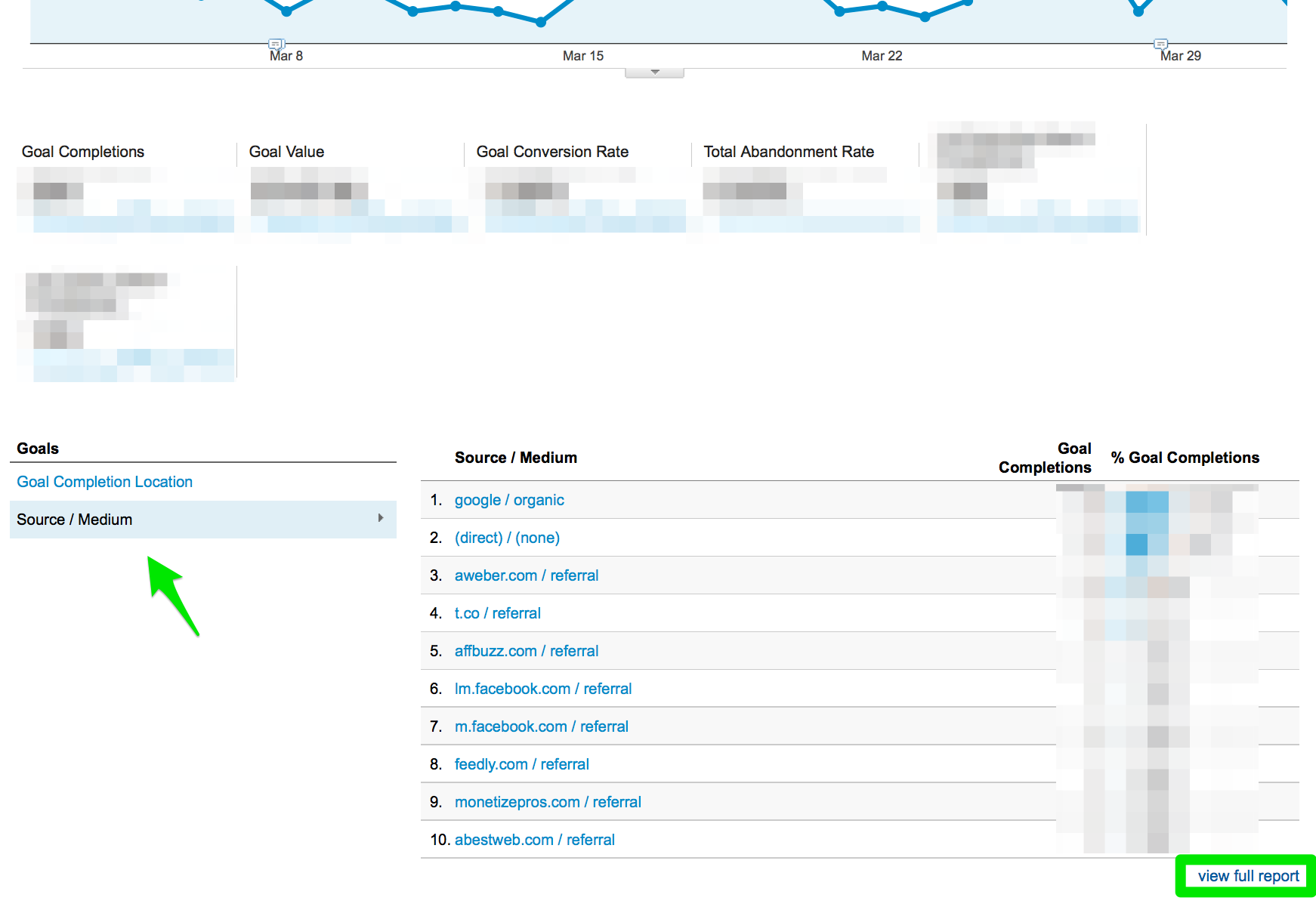 Finding social goal sources in google analytics