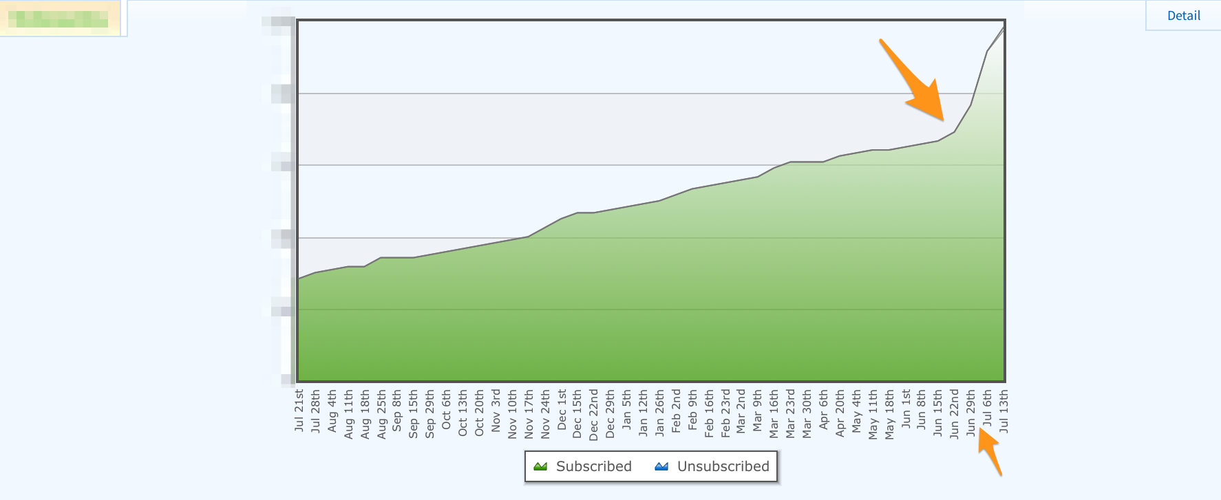 Weekly Subscriber Growth