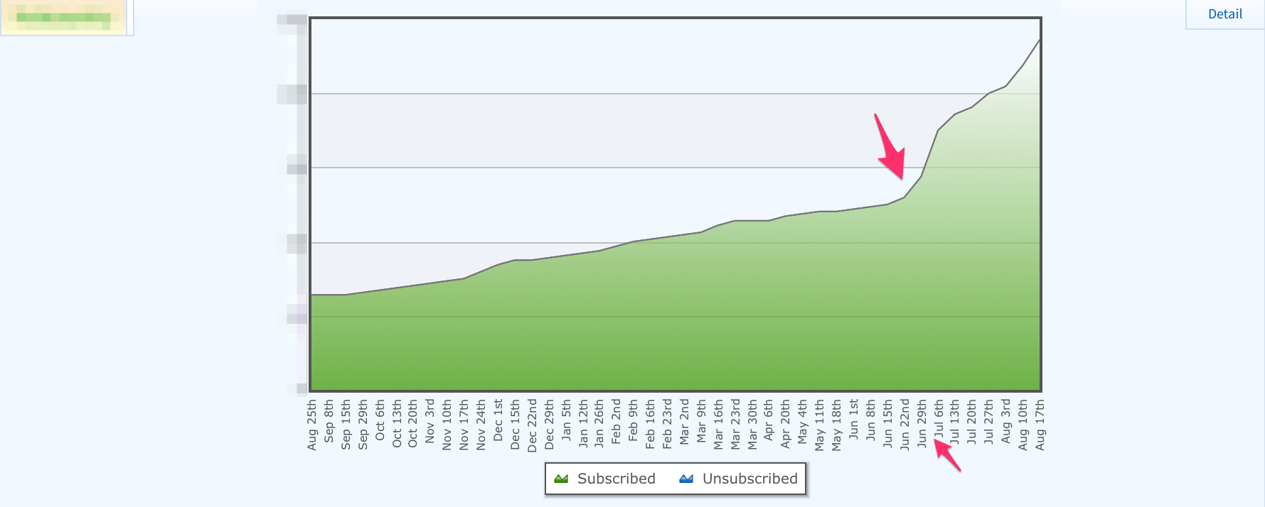 Weekly Subscriber Growth Longer Timeframe